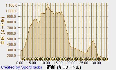 四尾連稜線トレイルラン 2014-10-19, 高度2.jpg
